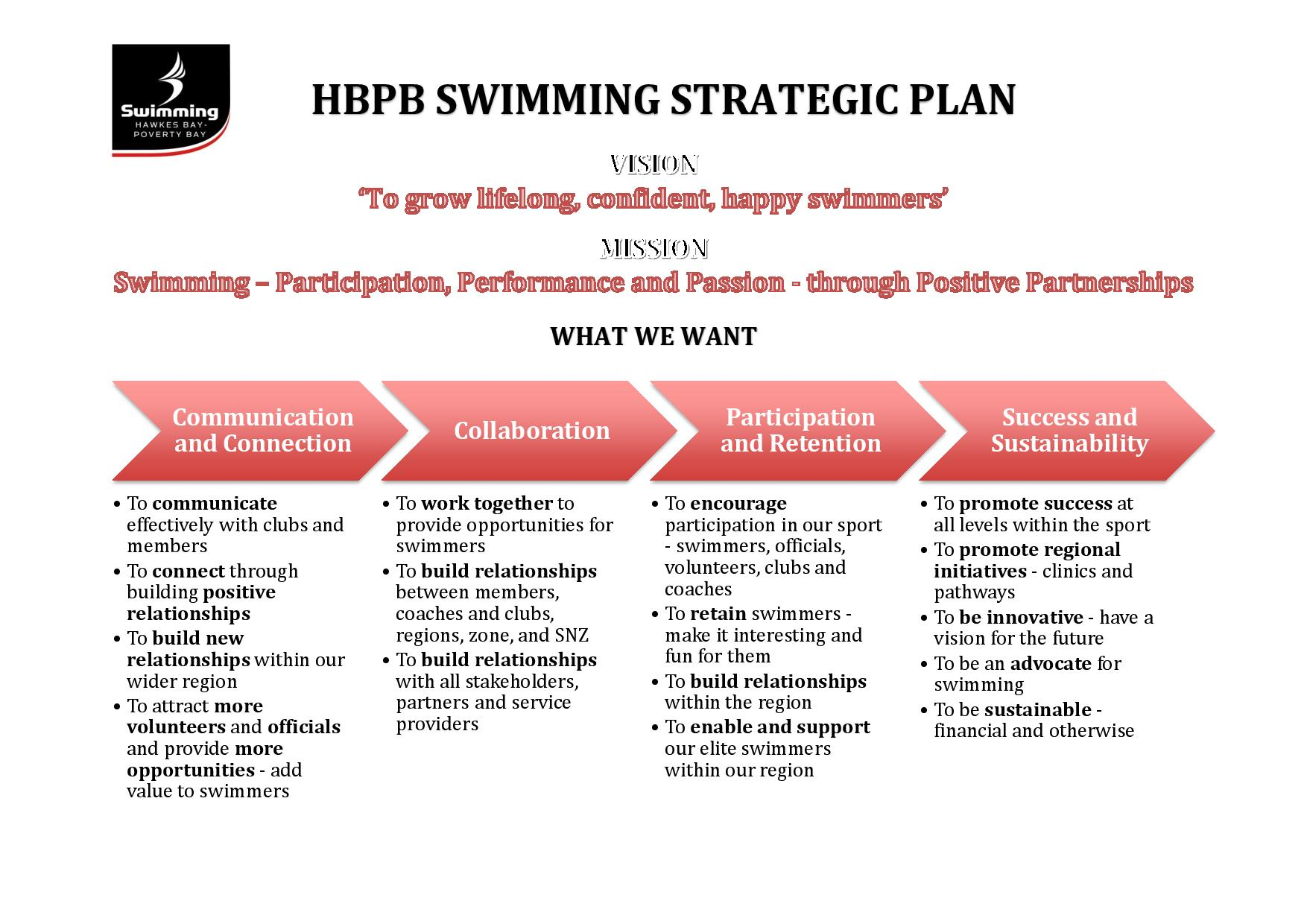HBPB Swimming Strategic Plan